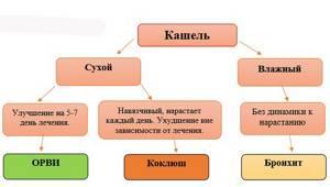 Таблетки Коделак от кашля: инструкция по применению, состав, отзывы