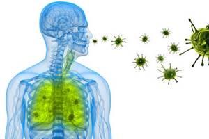 Бронхит: симптомы и лечение взрослых людей, вирусная и бактериальная форма, роль психосоматики, передается ли воздушно-капельным путем, чем отличается от пневмонии