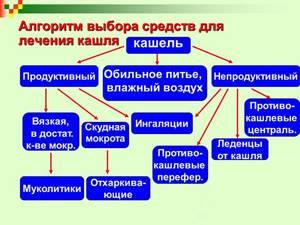 Сироп Синекод: инструкция по применению, дозировка, аналоги, отзывы