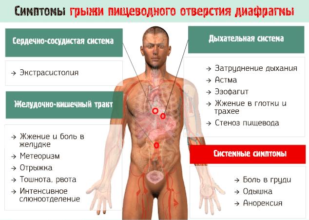 Дискомфорт в грудной клетке: неприятные ощущения посередине при вдохе, причины
