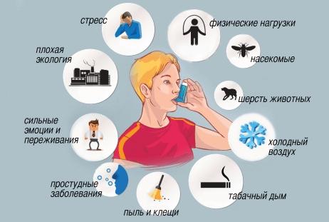 Можно ли вылечить бронхиальную астму: лечится ли полностью эта болезнь у взрослых или нет, излечима ли у ребенка навсегда