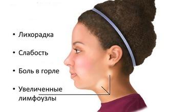 Болит горло с правой, с левой стороны